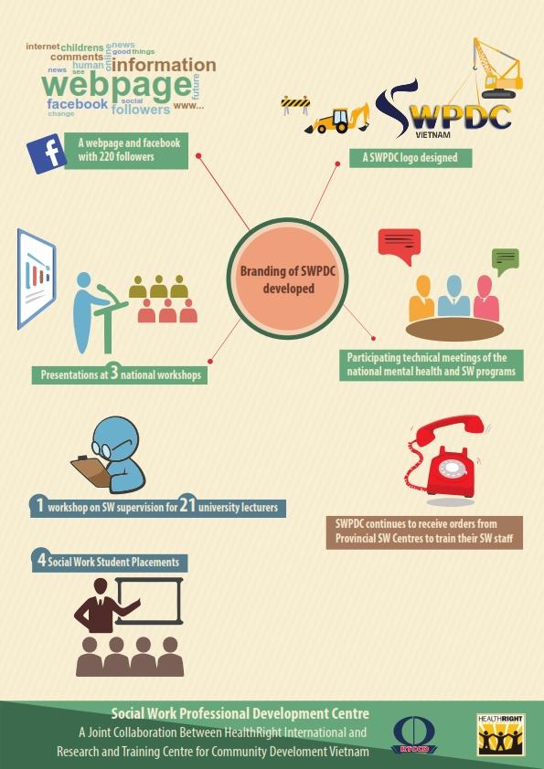 Vietnam_Phase 2_Report_Infographic_002